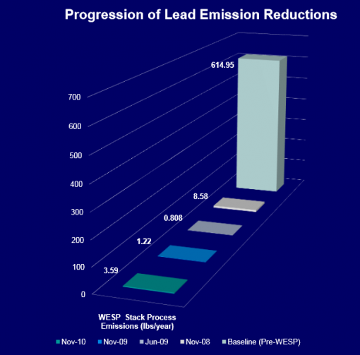 Lead Emission Reduction